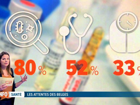 Voici où se trouvent les priorités des Belges en matière de santé