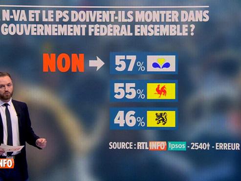 La N-VA et le PS ensemble dans le gouvernement fédéral? C'est NON, pour 1 Belge sur 2