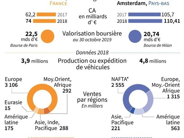 Le coronavirus menace le mariage PSA-Fiat Chrysler