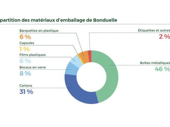 La stratégie en trois axes de Bonduelle pour réduire l'impact environnemental de ses emballages
