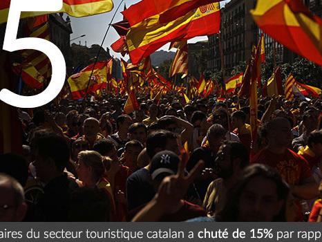 Catalogne : le secteur touristique perd 15% de son chiffre d'affaires