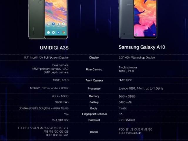 UMIDIGI A3S avec Android 10 stock en vente mondiale à 59,99 $, le Samsung Galaxy A10 Killer!