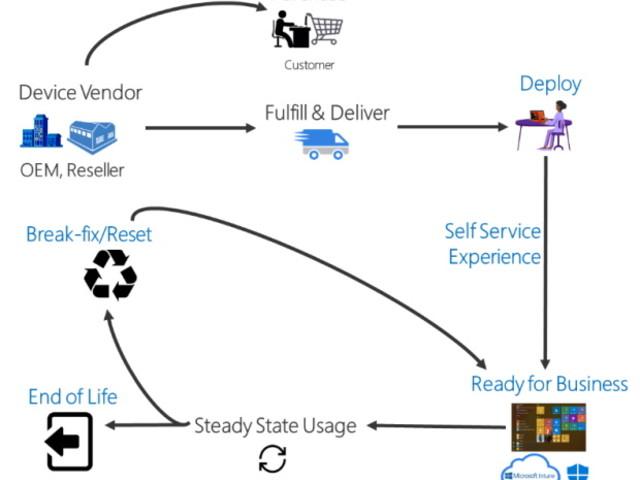 Windows 10 : un projet de migration pas du tout comme les autres