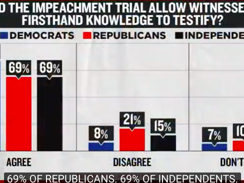 «Que voulez-vous ? Les sénateurs Républicains sont otages de leurs électeurs!»