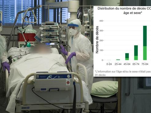 Coronavirus - BILAN BELGE: plus de 1000 décès au total, 90% avaient plus de 65 ans