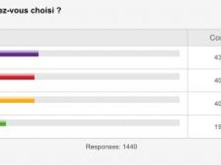 Résultat sondage : vos préférences pour l'iPhone 8, finition, capacité mémoire et taille préférées !