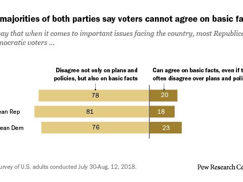 Les républicains et les démocrates sont d'accord : Ils ne peuvent pas se mettre d'accord sur les questions de fond. Par John Laloggia