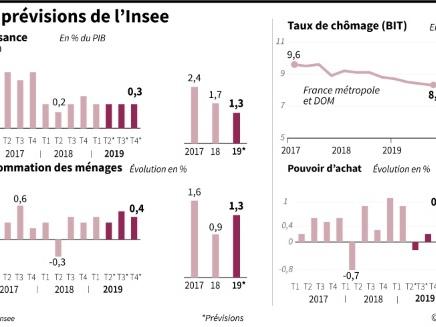 La croissance en France devrait atteindre 1,3% en 2019 grâce aux mesures budgétaires