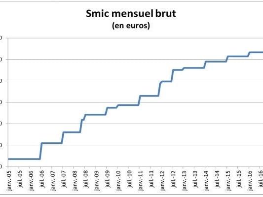 (RussEurope en Exil) Le SMIC, les économistes et l'Euro, par Jacques Sapir
