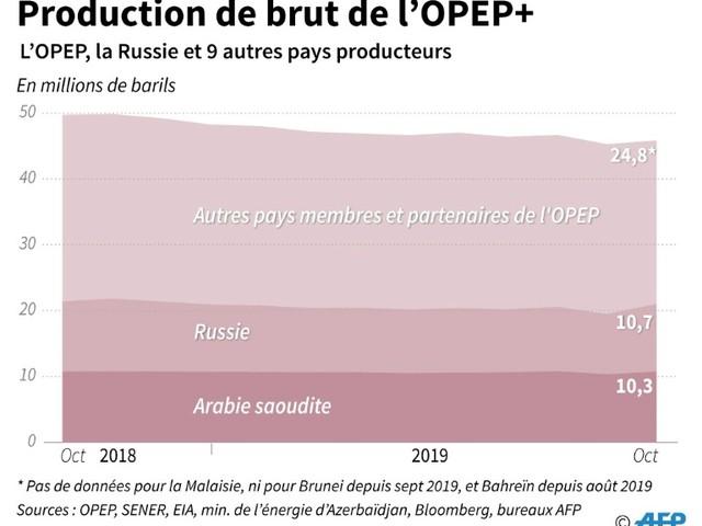 Pétrole: l'Opep balance entre prolongation et durcissement de ses quotas