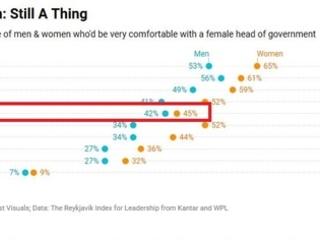 Seulement 42% des français et 45% des françaises sont à l'aise avec l'idée d'une femme à la tête de l'Etat