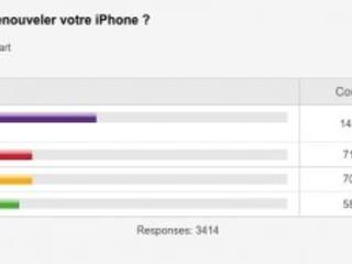 Résultat sondage renouvellement iPhone : près de 2 utilisateurs sur 3 prêts à changer cette année