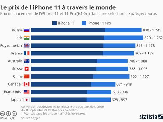 Infographie : le prix de vente des iPhone 11 à travers le monde