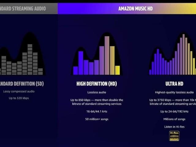 Amazon lance Amazon Music HD, pour de la musique en très haute définition