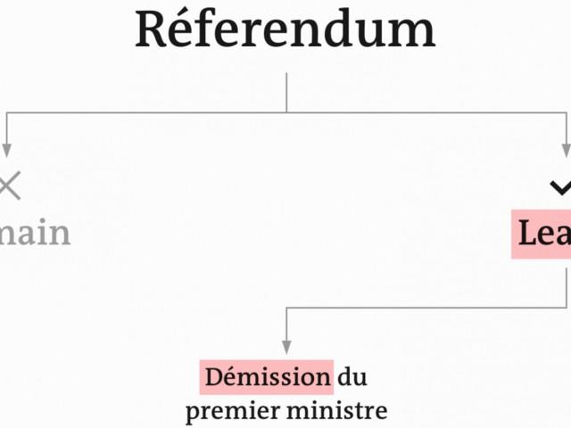Le Brexit en 50 étapes, du référendum à la sortie de l'UE – et autres scénarios alternatifs