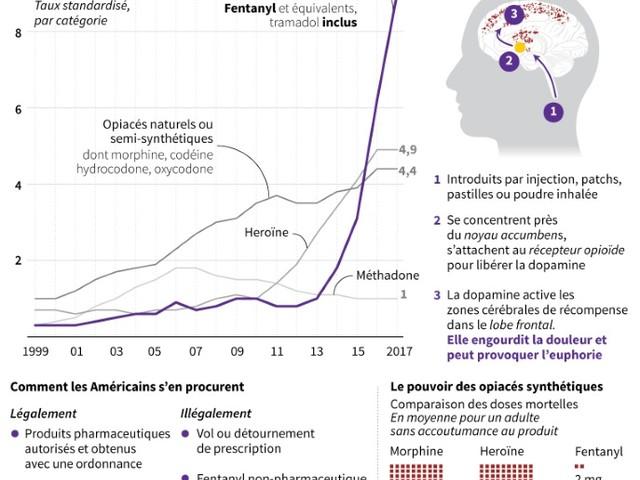 Cinq choses à savoir sur le fentanyl et la crise des opiacés