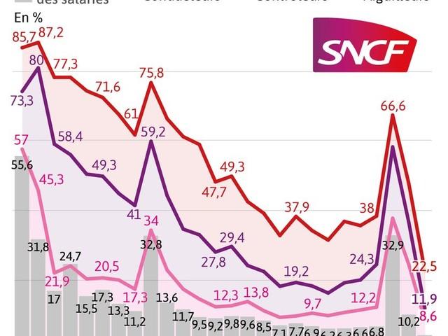 Le taux de grévistes au plus bas à la SNCF