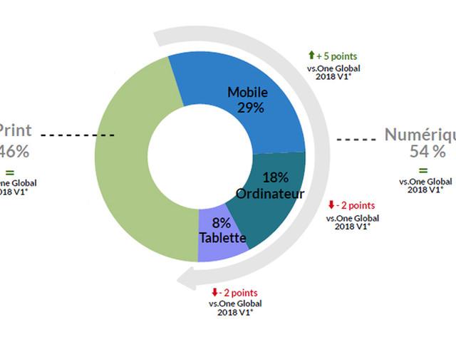 97 % de la population française qui lit la presse chaque mois