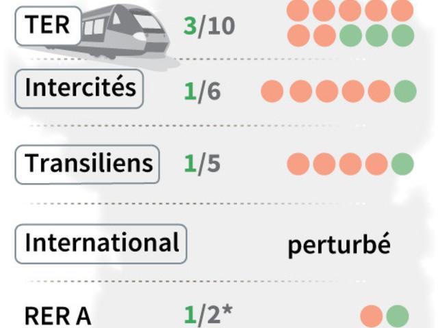 Réforme des retraites: le trafic SNCF et RATP restera très perturbé mardi
