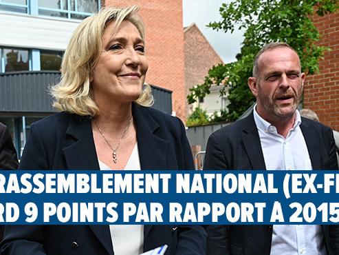 Elections régionales en France: 2/3 des électeurs n'ont pas voté, recul de l'extrême droite