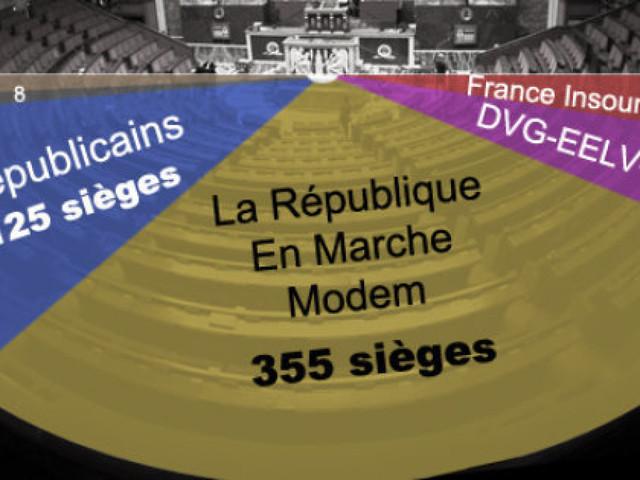 Législatives en France: La vague Macron en reflux, la majorité absolue reste acquise