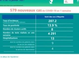 Covid-19 à Mayotte : 579 nouveaux cas en une semaine