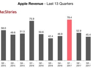 Résultats Apple 4eme trim. 2017 : nouveau record, impact iPhone X, ... Tout ce qu'il faut savoir en chiffres, graphes et détails