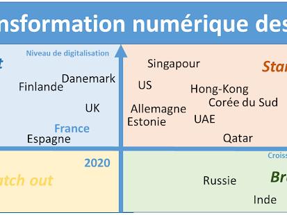 La résilience numérique des pays face à la crise