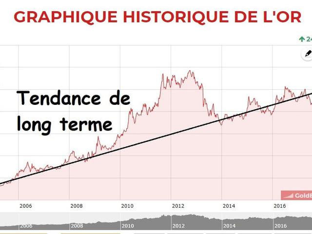 Suivre le cours de l'or et investir : risques et opportunités
