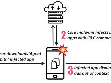 Agent Smith : un adware qui s'attaque à Whatsapp