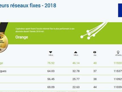 Baromètre nPerf : Orange sacré meilleur réseau Internet fixe en 2018