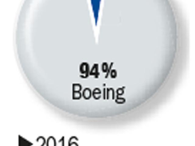 Pourquoi Airbus ouvre une usine en Chine pour son A 330