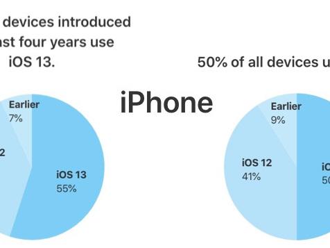 Plus d'un iPhone sur tourne déjà sous iOS 13