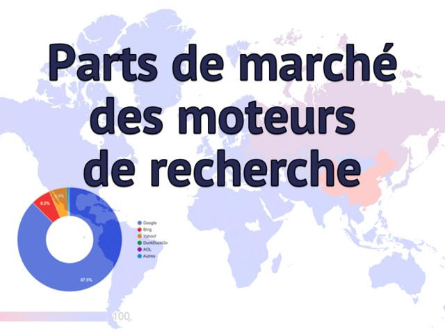 Parts de marché des moteurs de recherche en octobre 2018 (France, USA, monde)