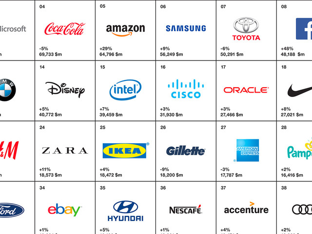 Interbrand dévoile les 100 marques les plus puissantes du monde en 2017