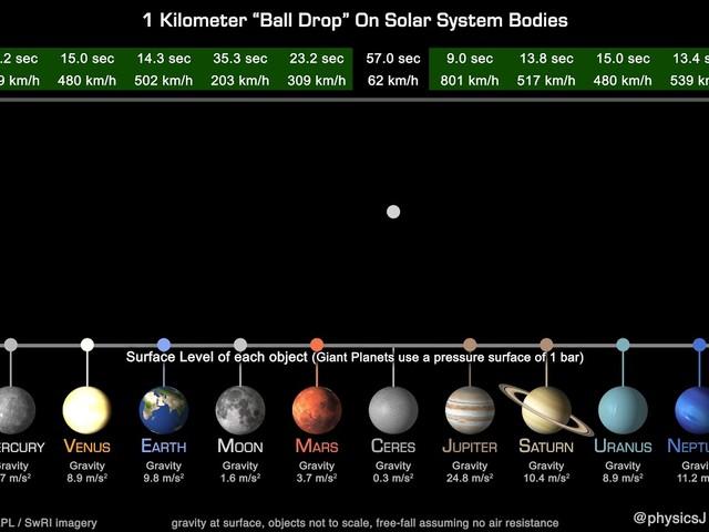 Cette vidéo montre ce qui se passerait si vous laissiez tomber une balle sur différentes planètes