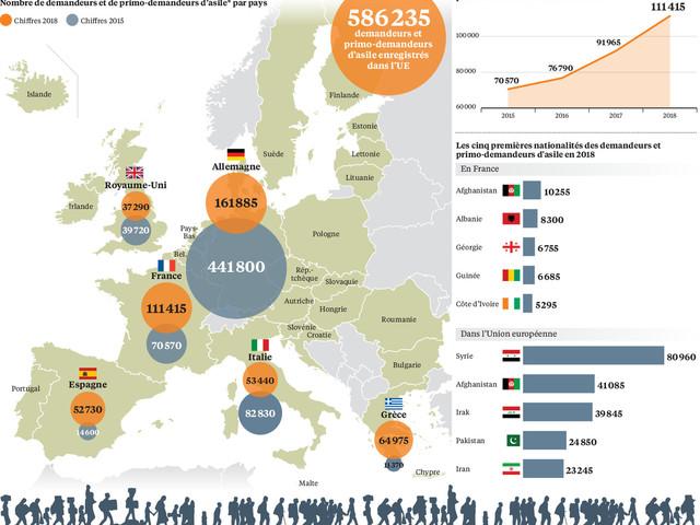 L'insoluble problème de la réforme du droit d'asile en Europe