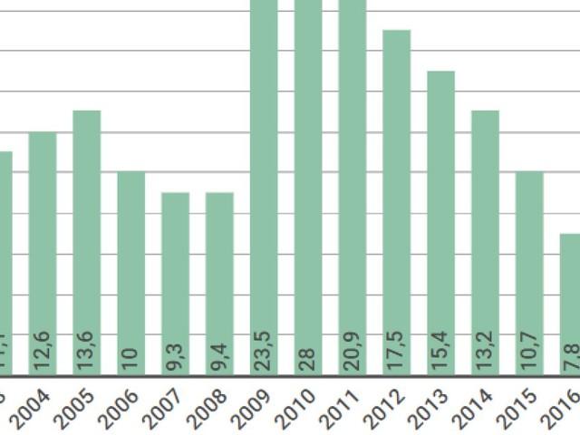 En 2018, le déficit la Sécu sera le plus faible depuis 2001
