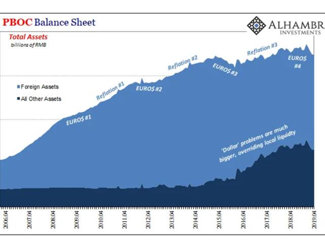 Chronique d'une crise financière annoncée (19) : la Chine prise en étau.