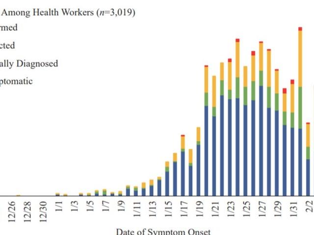 Coronavirus: le profil type des malades en Chine enfin connu grâce à une grande étude