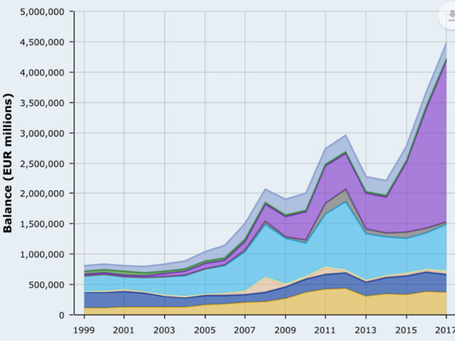 Chronique d'une crise financière annoncée (15) : quelle mouche a piqué la Banque Centrale Européenne ?