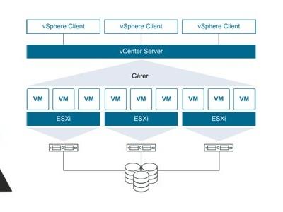 Toutes les commandes esxcli pour VMware vSphere / ESXi