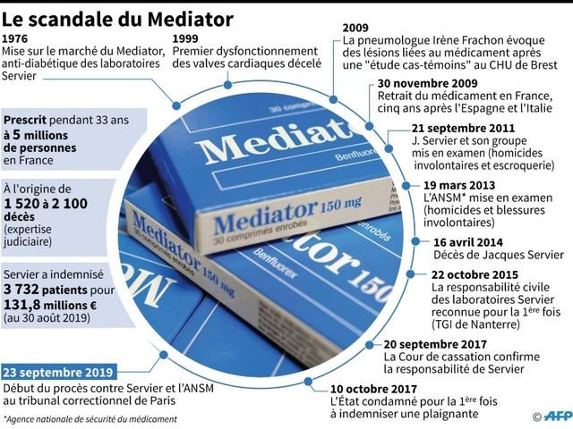 Au procès du Mediator, l'Agence du médicament à la barre