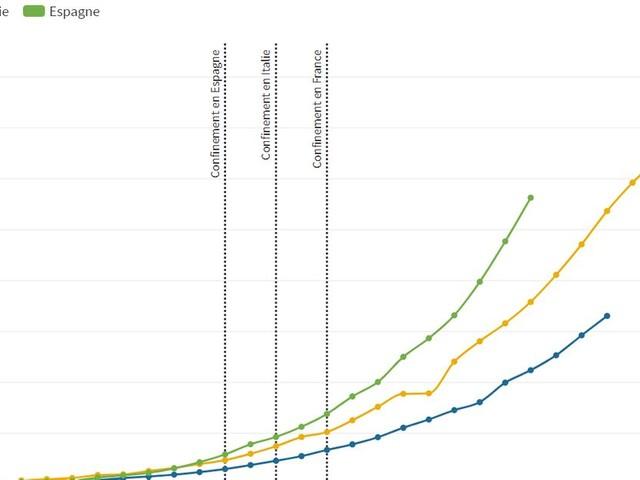 Coronavirus: le nombre de morts et cas en France, en Espagne et en Italie expliqués en graphiques