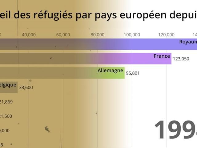 Les chiffres des réfugiés en Europe depuis 60 ans pour mieux comprendre le record de 2018