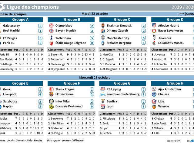 C1: Lille arrache le nul, Lyon s'enlise, Liverpool et le Barça enchaînent
