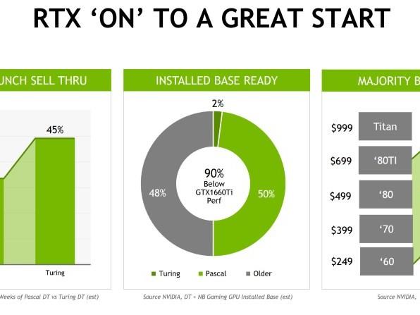 Ventes de GeForce RTX 20: Nvidia tente de rassurer ses investisseurs