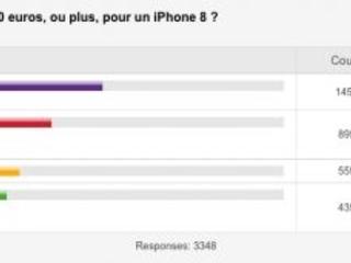 Résultat sondage iPhon.fr : un iPhone à plus de 1000 euros, envisageable ou hérésie ? Vos avis sont tranchés !