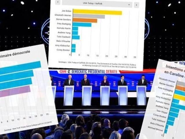 À un an de la présidentielle américaine, que disent les sondages?