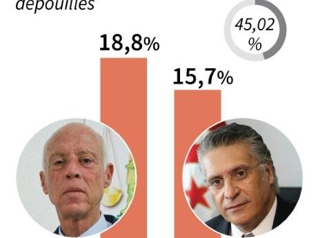 Présidentielle en Tunisie: le face-à-face surprise entre Saied et Karoui se précise